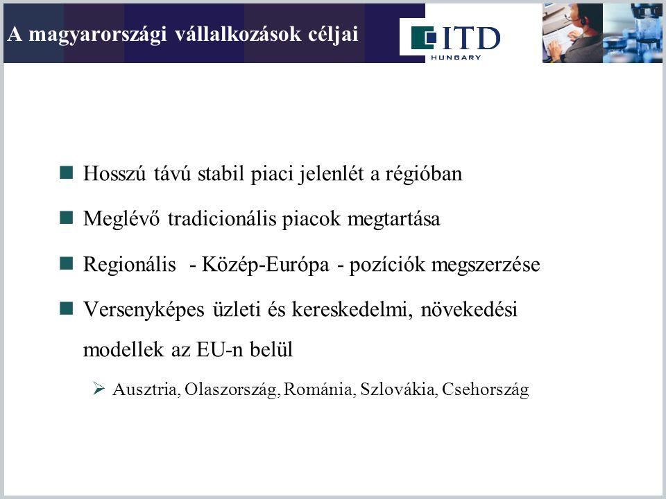 A magyarországi vállalkozások céljai