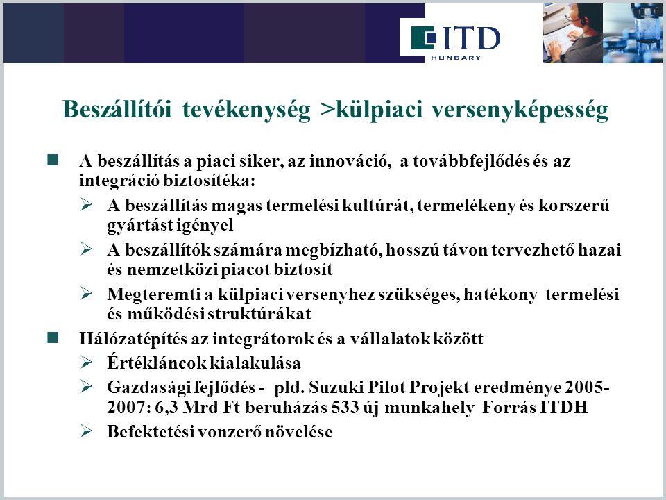 Beszállítói tevékenység >külpiaci versenyképesség
