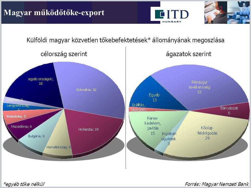 Külföldi magyar közvetlen tőkebefektetések* állományának megoszlása