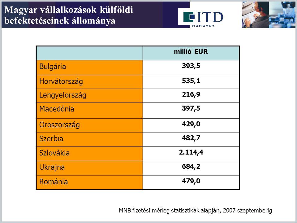 Magyar vállalkozások külföldi befektetéseinek állománya