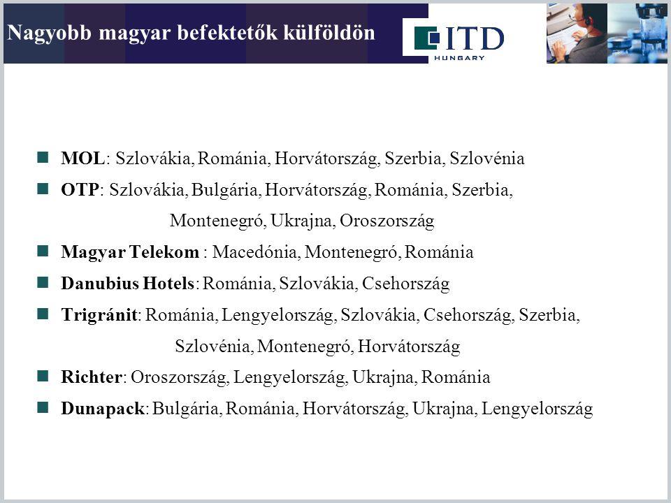 Nagyobb magyar befektetők külföldön