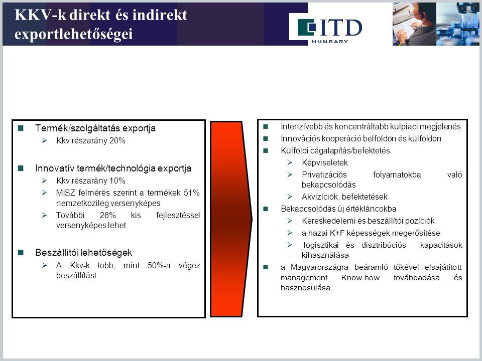 KKV-k direkt és indirekt exportlehetőségei