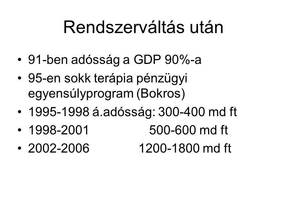 Rendszerváltás után 91-ben adósság a GDP 90%-a