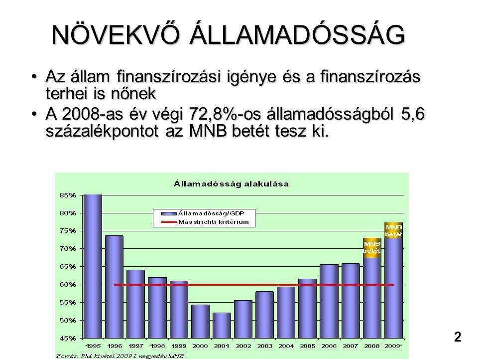 NÖVEKVŐ ÁLLAMADÓSSÁG Az állam finanszírozási igénye és a finanszírozás terhei is nőnek.