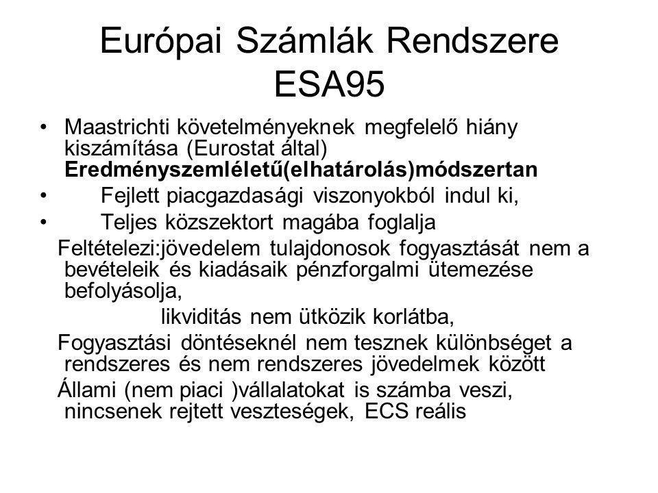 Európai Számlák Rendszere ESA95