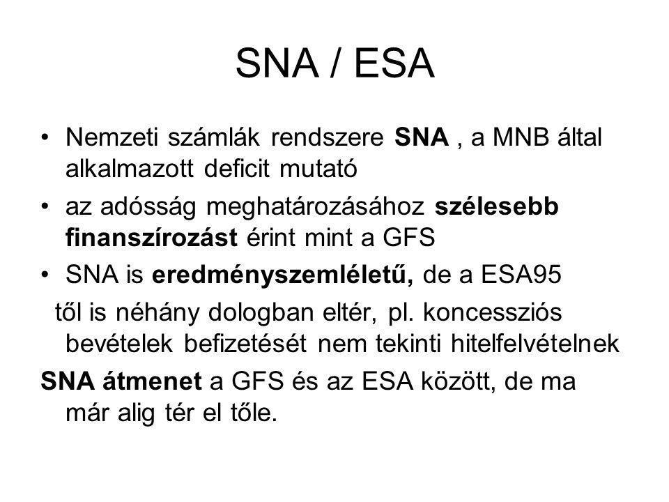 SNA / ESA Nemzeti számlák rendszere SNA , a MNB által alkalmazott deficit mutató.