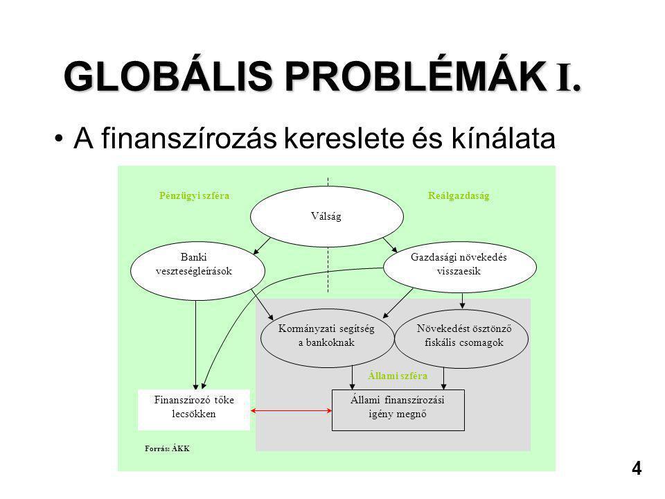 GLOBÁLIS PROBLÉMÁK I. A finanszírozás kereslete és kínálata 4
