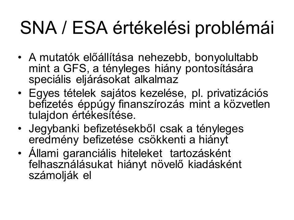 SNA / ESA értékelési problémái