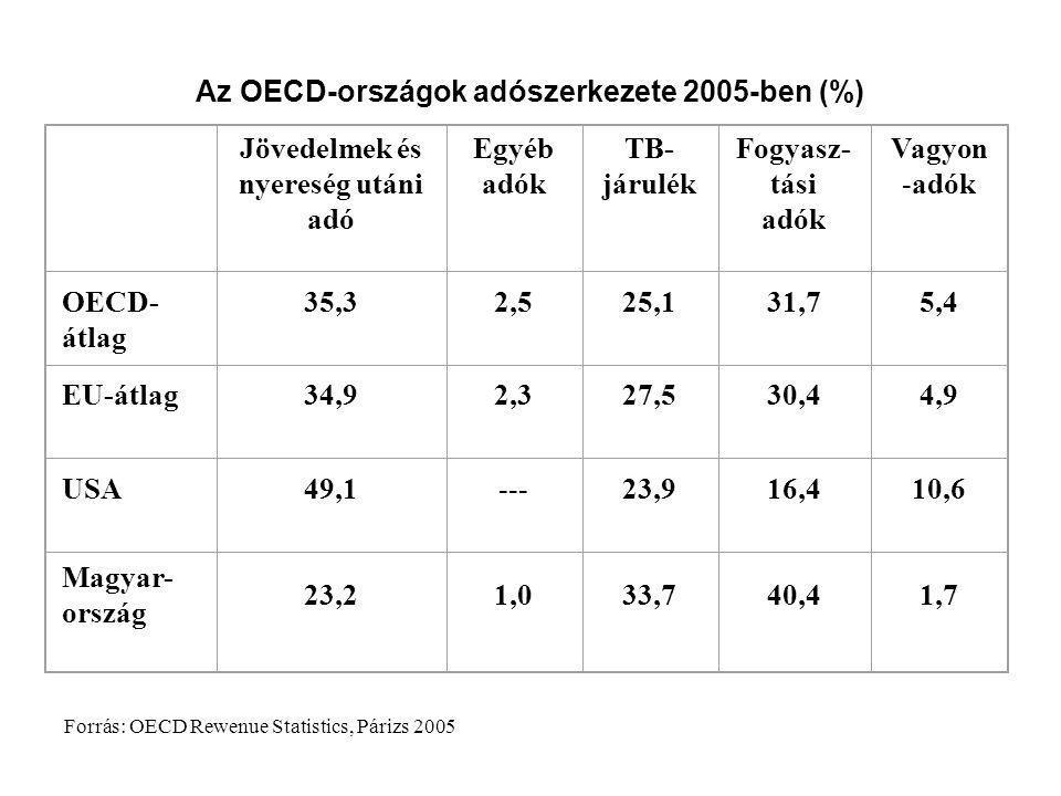 Az OECD-országok adószerkezete 2005-ben (%)
