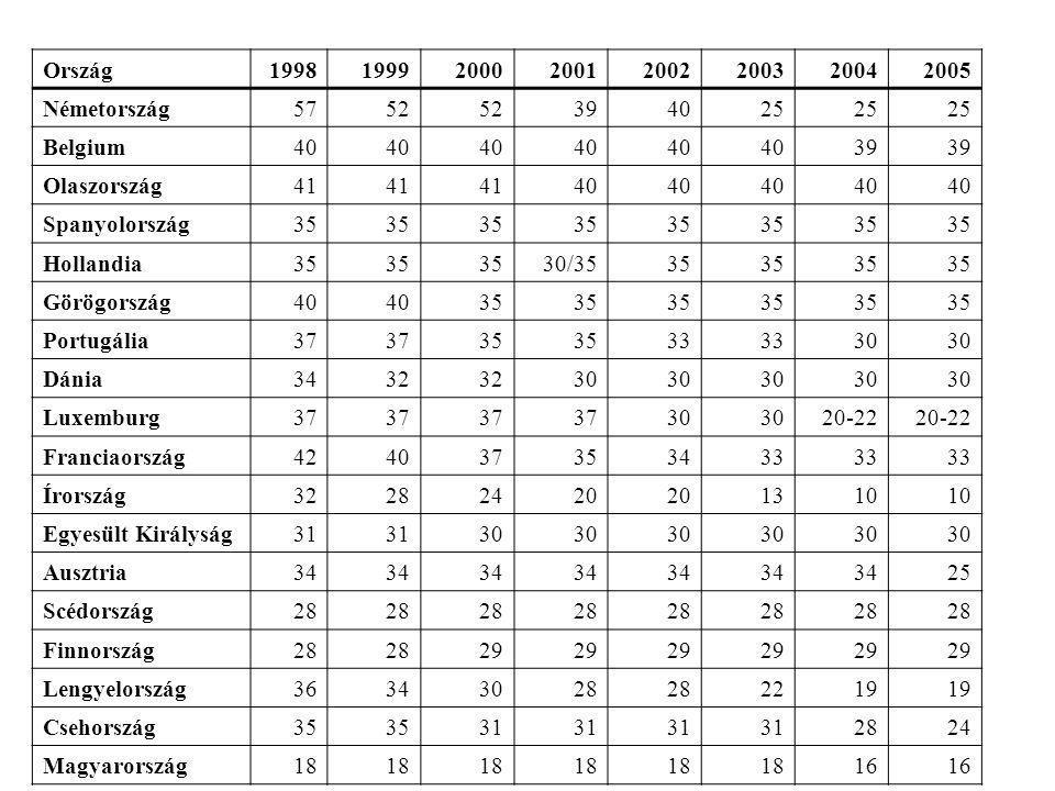 Ország 1998. 1999. 2000. 2001. 2002. 2003. 2004. 2005. Németország. 57. 52. 39. 40. 25.