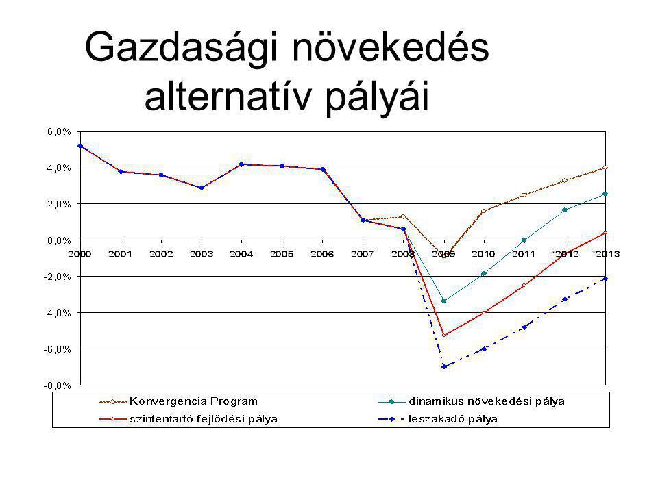 Gazdasági növekedés alternatív pályái
