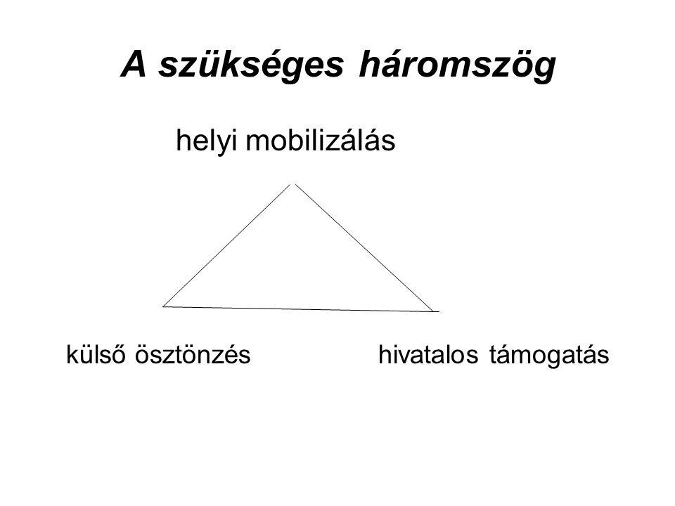 A szükséges háromszög helyi mobilizálás külső ösztönzés hivatalos támogatás