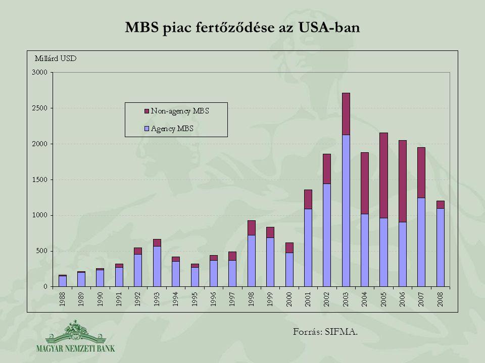 MBS piac fertőződése az USA-ban