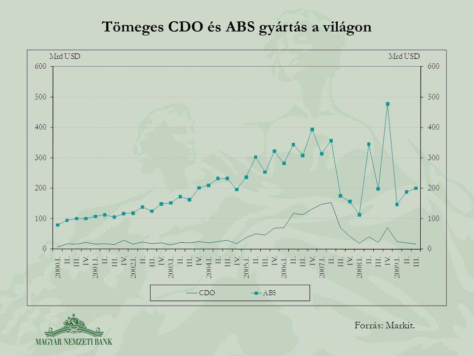 Tömeges CDO és ABS gyártás a világon
