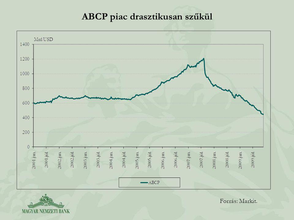 ABCP piac drasztikusan szűkül