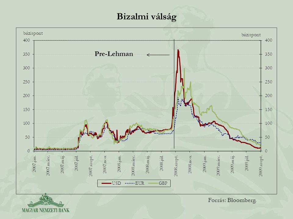 Bizalmi válság Pre-Lehman Forrás: Bloomberg.