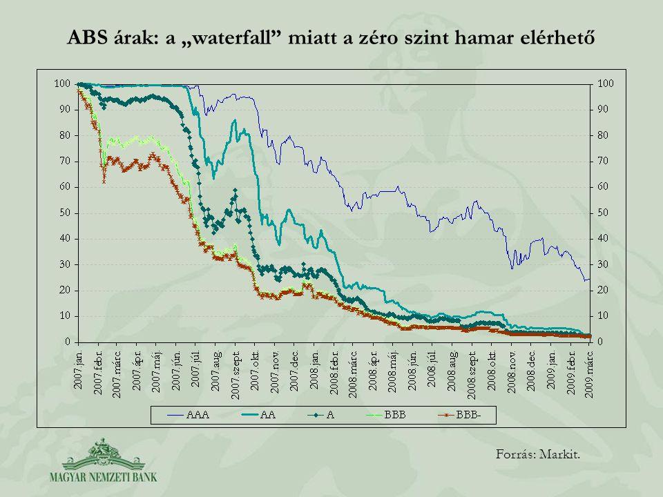 """ABS árak: a """"waterfall miatt a zéro szint hamar elérhető"""