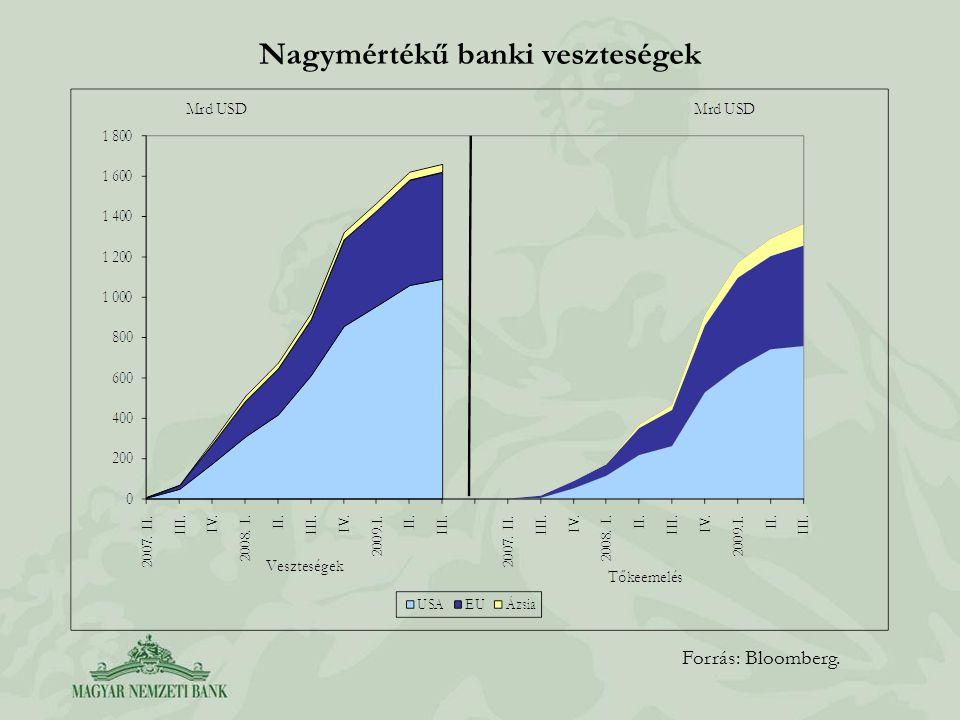 Nagymértékű banki veszteségek