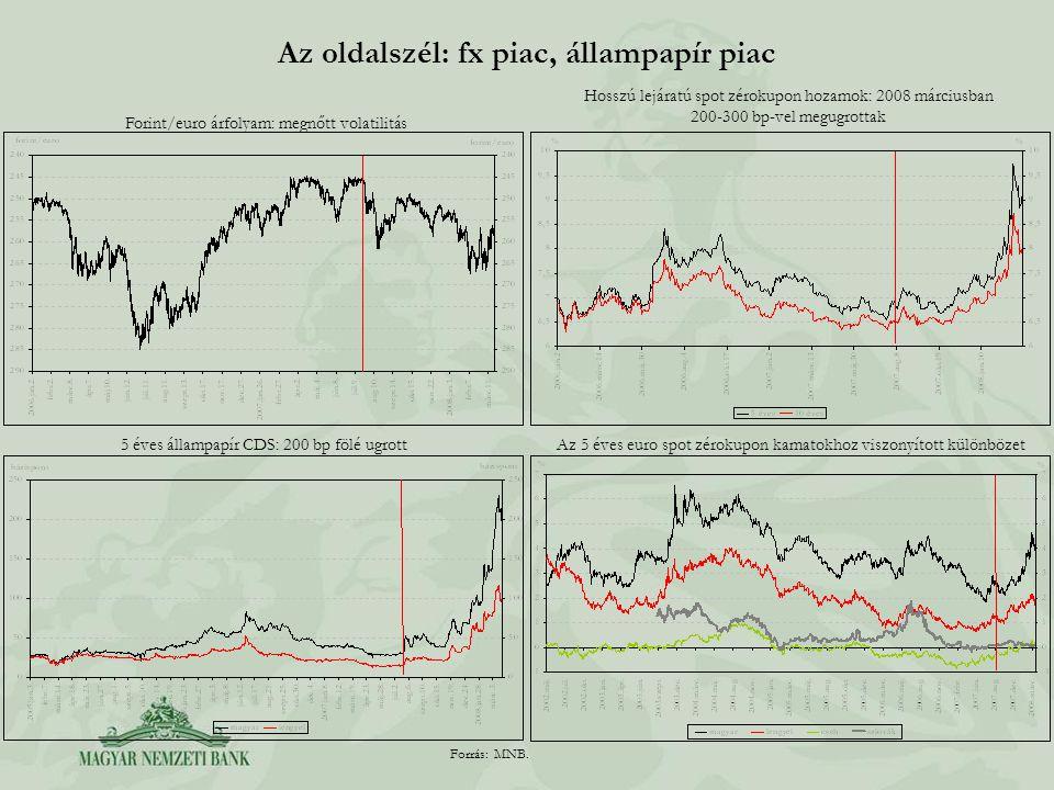 Az oldalszél: fx piac, állampapír piac