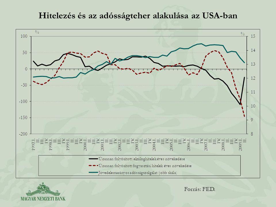 Hitelezés és az adósságteher alakulása az USA-ban