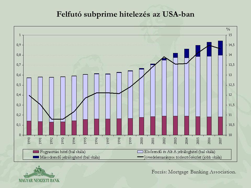 Felfutó subprime hitelezés az USA-ban