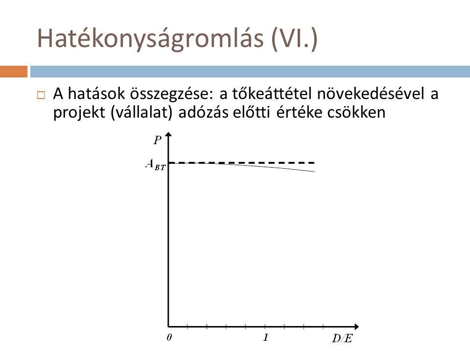 Hatékonyságromlás (VI.)