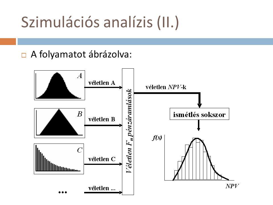 Szimulációs analízis (II.)