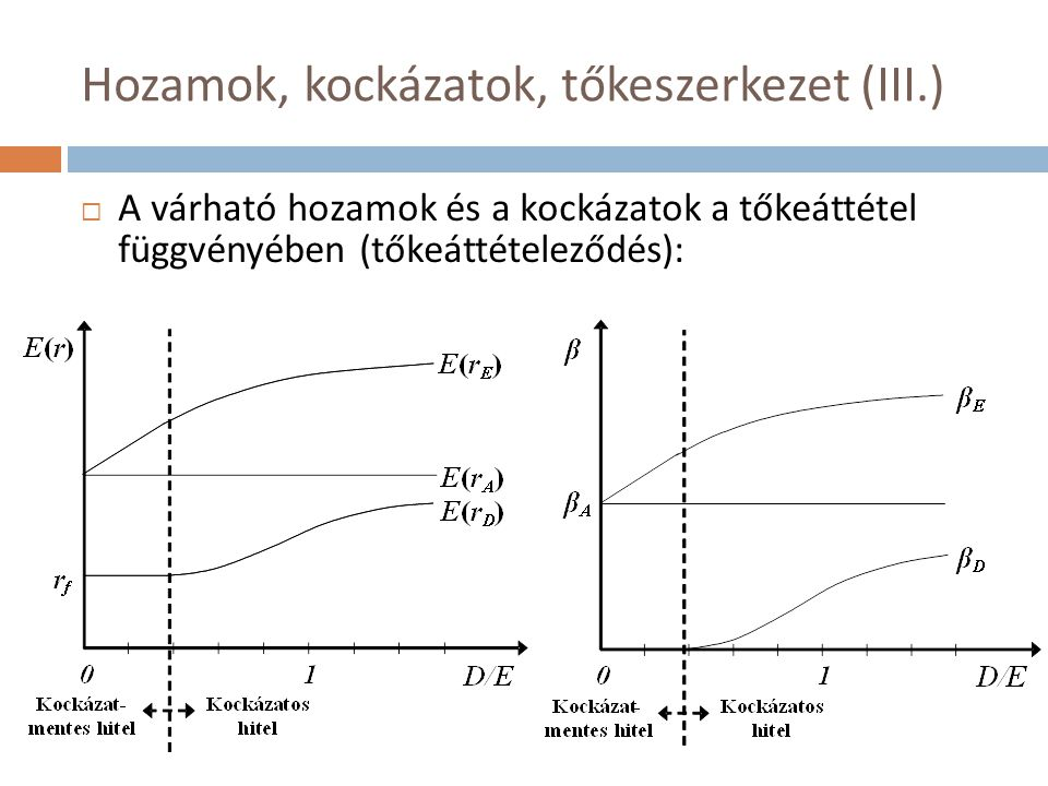 Hozamok, kockázatok, tőkeszerkezet (III.)