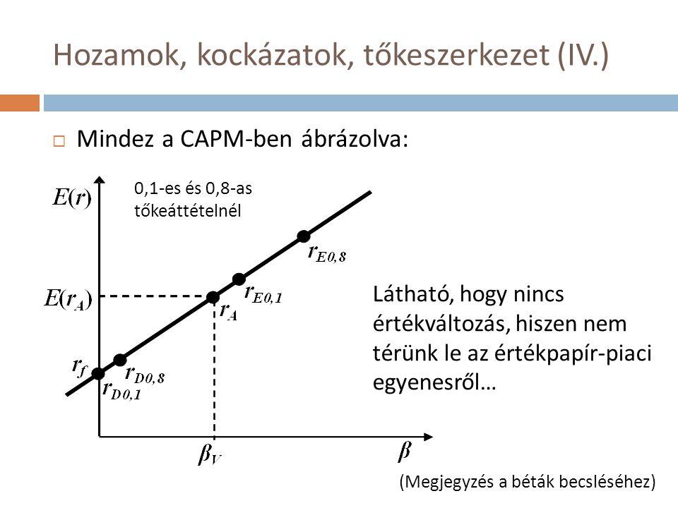 Hozamok, kockázatok, tőkeszerkezet (IV.)
