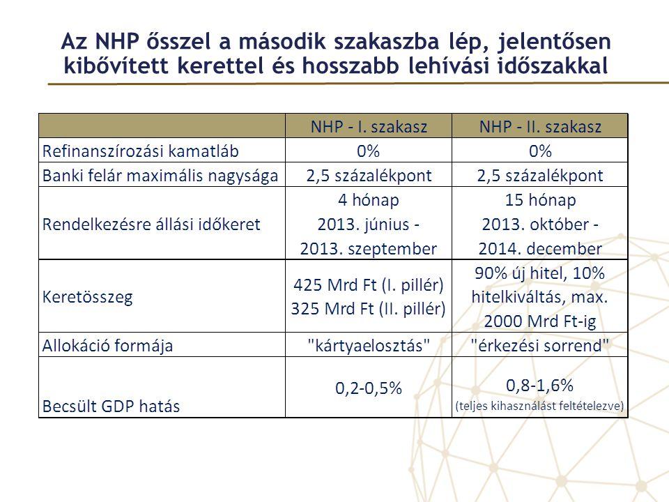 Az NHP ősszel a második szakaszba lép, jelentősen kibővített kerettel és hosszabb lehívási időszakkal