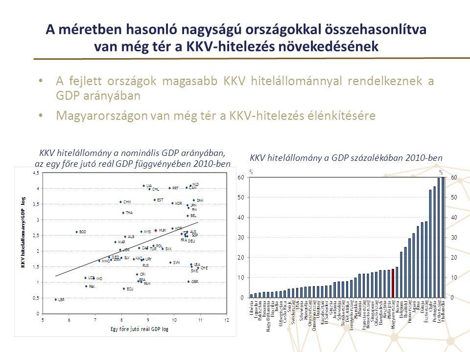 KKV hitelállomány a GDP százalékában 2010-ben
