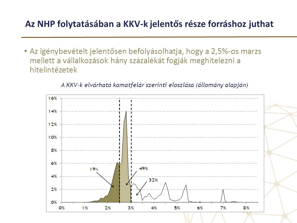Az NHP folytatásában a KKV-k jelentős része forráshoz juthat