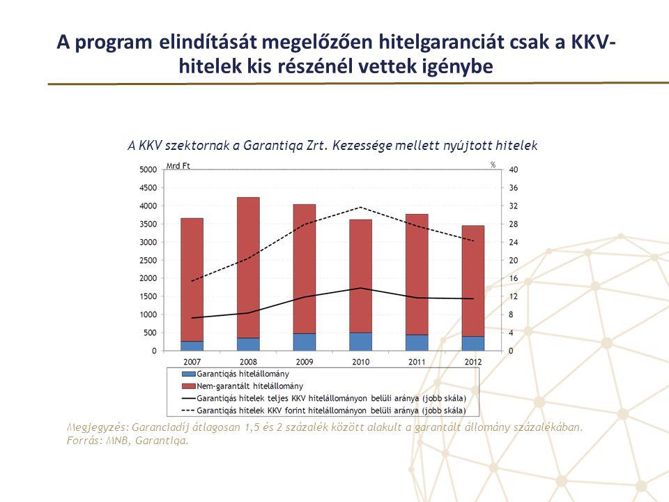A program elindítását megelőzően hitelgaranciát csak a KKV-hitelek kis részénél vettek igénybe