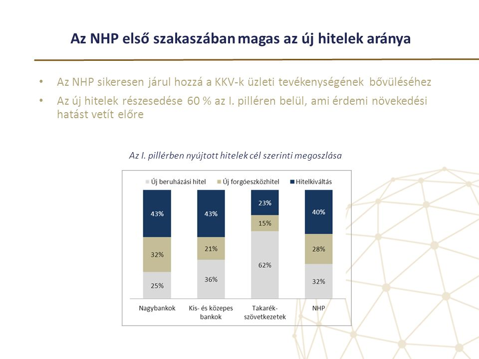 Az NHP első szakaszában magas az új hitelek aránya