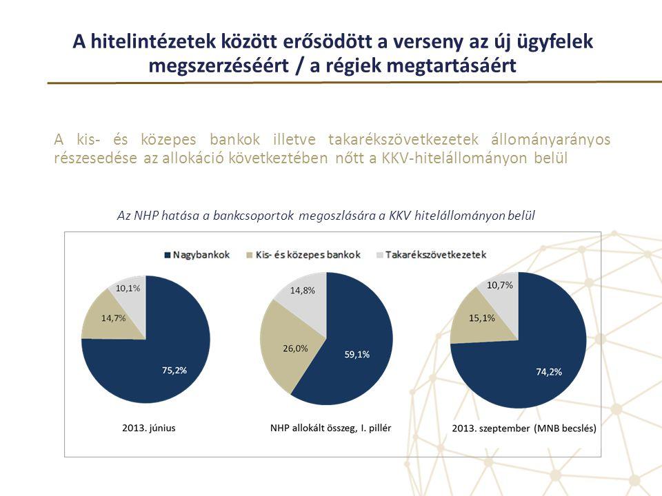 Az NHP hatása a bankcsoportok megoszlására a KKV hitelállományon belül