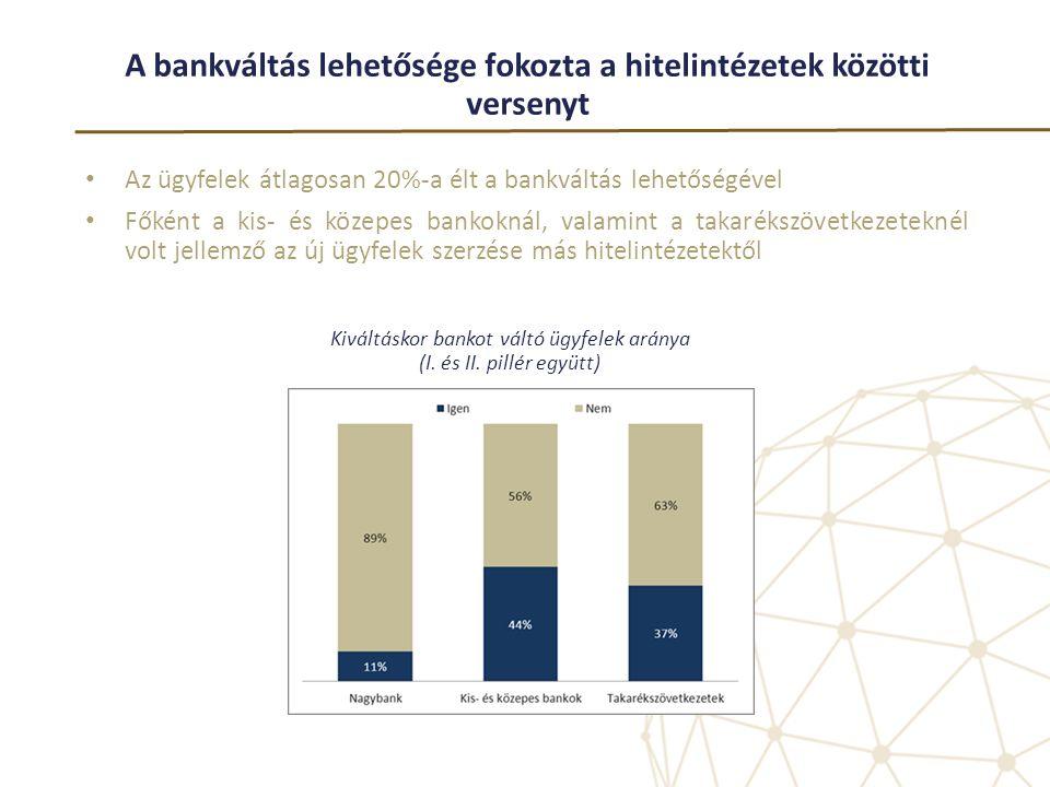 A bankváltás lehetősége fokozta a hitelintézetek közötti versenyt