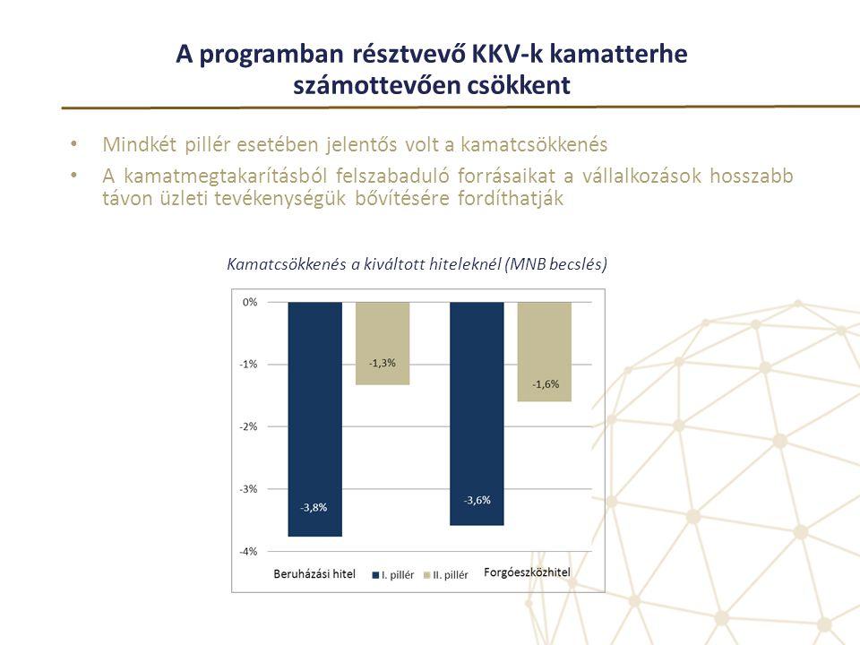 A programban résztvevő KKV-k kamatterhe számottevően csökkent