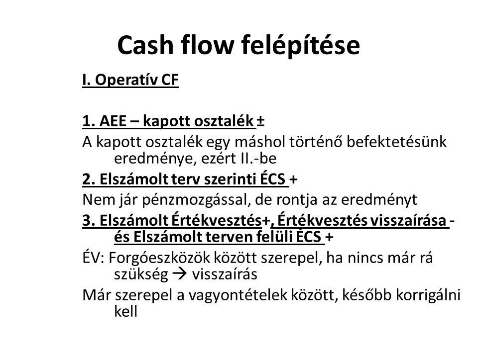 Cash flow felépítése I. Operatív CF 1. AEE – kapott osztalék ±