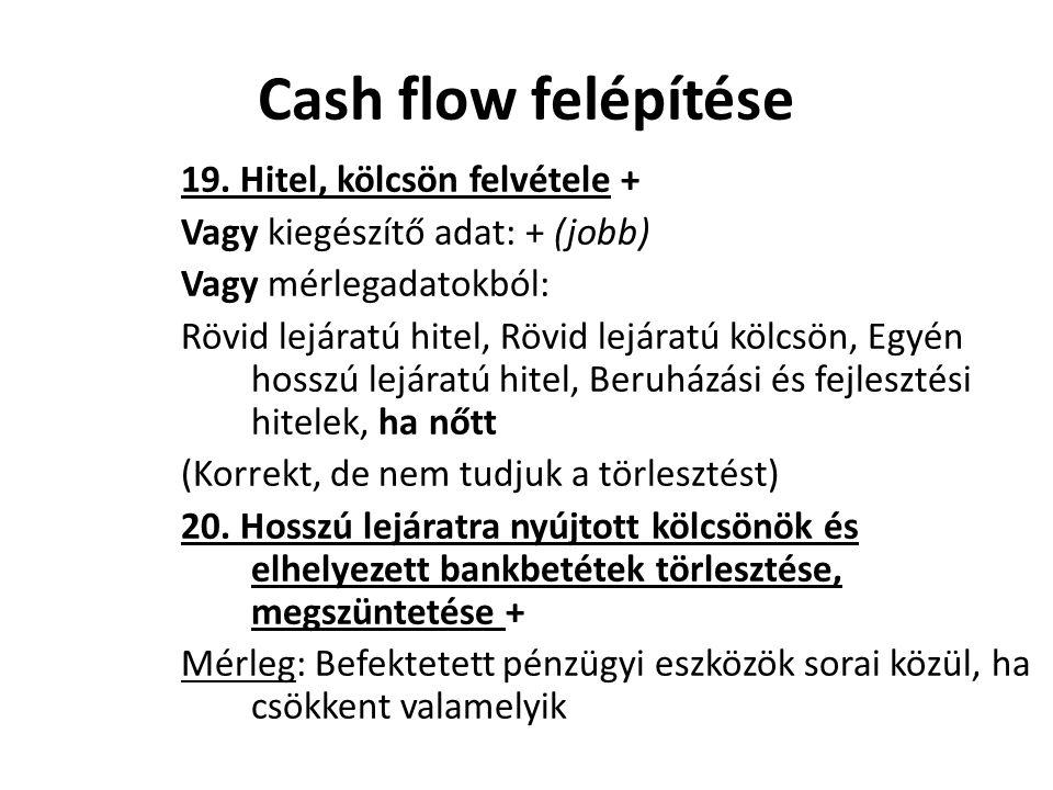 Cash flow felépítése 19. Hitel, kölcsön felvétele +