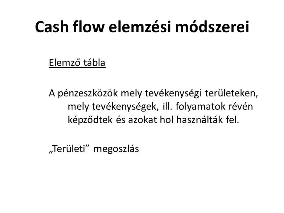 Cash flow elemzési módszerei