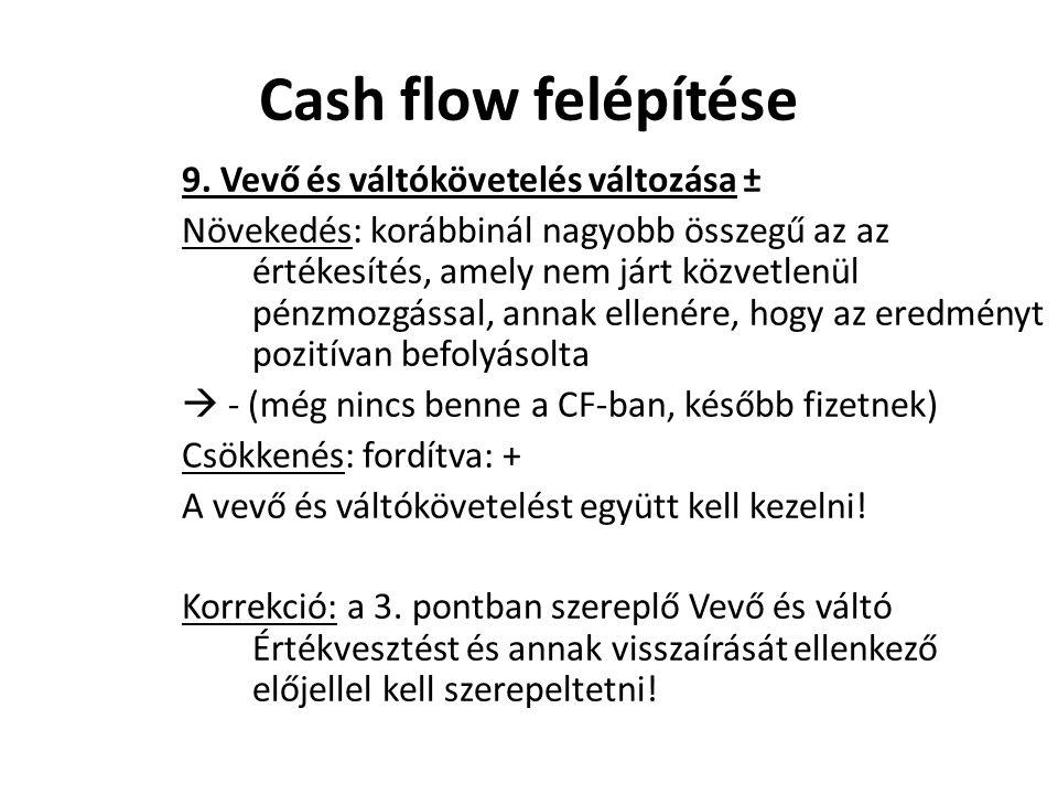 Cash flow felépítése 9. Vevő és váltókövetelés változása ±