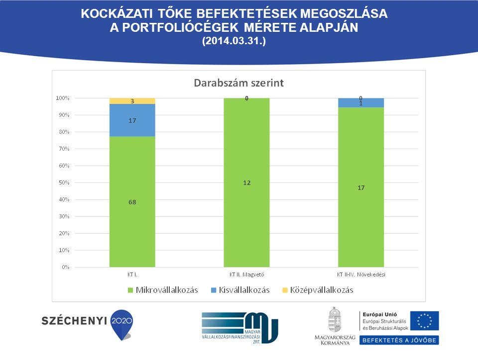Kockázati Tőke befektetések megoszlása A portfoliócégek mérete alapján
