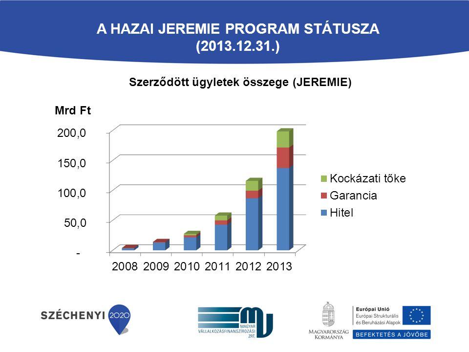 A hazai jeremie program státusza (2013.12.31.)