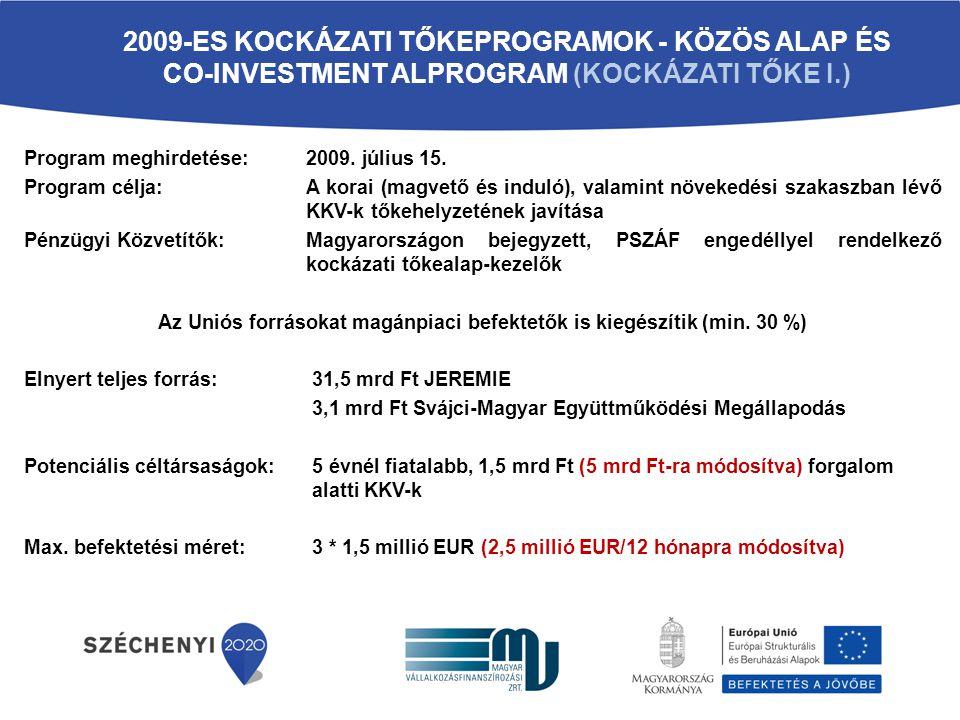 Az Uniós forrásokat magánpiaci befektetők is kiegészítik (min. 30 %)