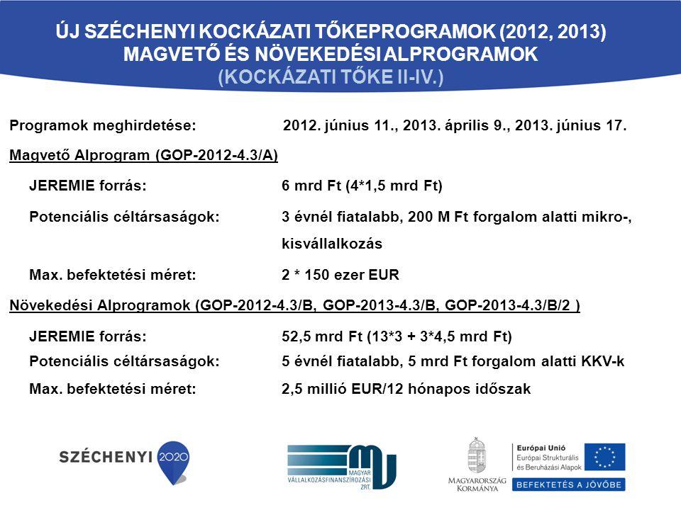Új Széchenyi Kockázati TőkeProgramOK (2012, 2013) Magvető és Növekedési Alprogramok (kockázati tőke II-IV.)