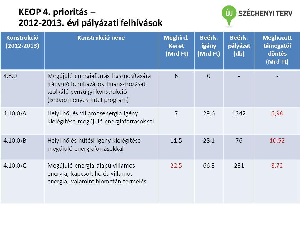 KEOP 4. prioritás – 2012-2013. évi pályázati felhívások