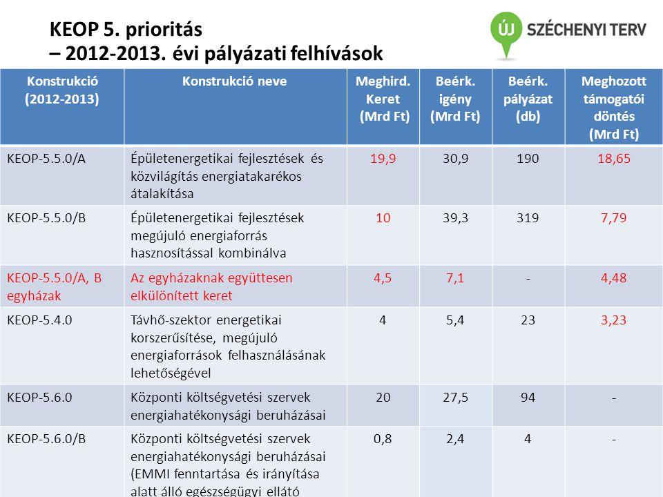 KEOP 5. prioritás – 2012-2013. évi pályázati felhívások