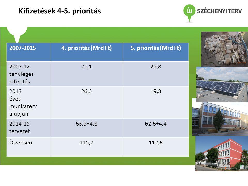 Kifizetések 4-5. prioritás