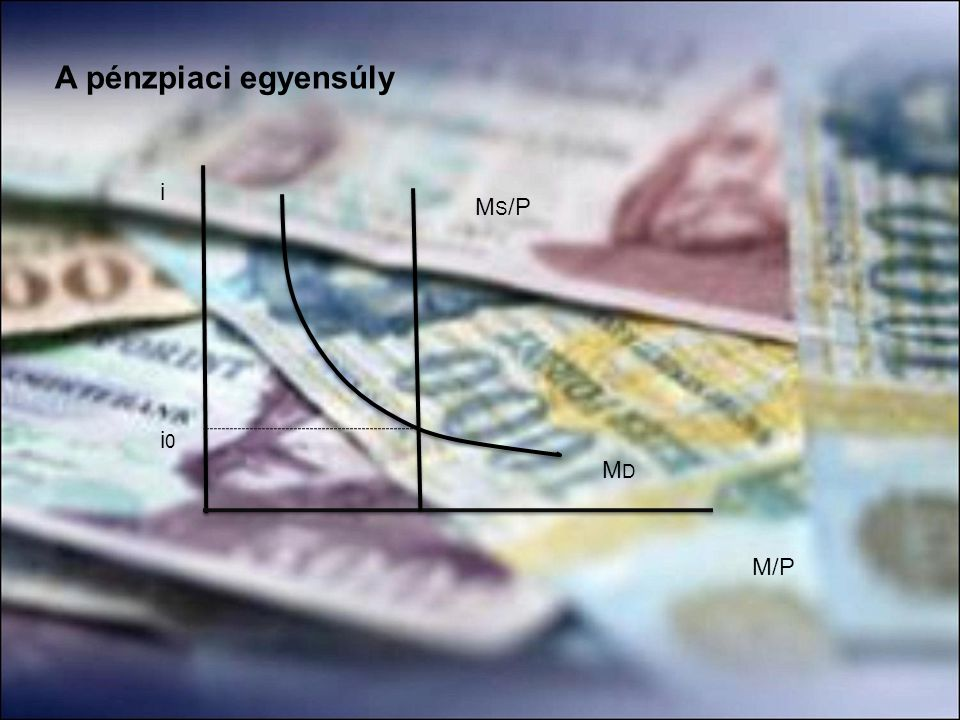 A pénzpiaci egyensúly i MS/P i0 MD M/P