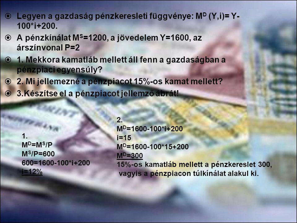 Legyen a gazdaság pénzkeresleti függvénye: MD (Y,i)= Y-100*i+200.